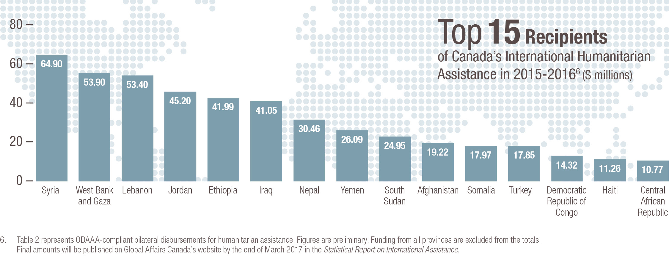Top 15 recipients of Canada's international humanitarian assistance in 2015-2016 ($ millions)