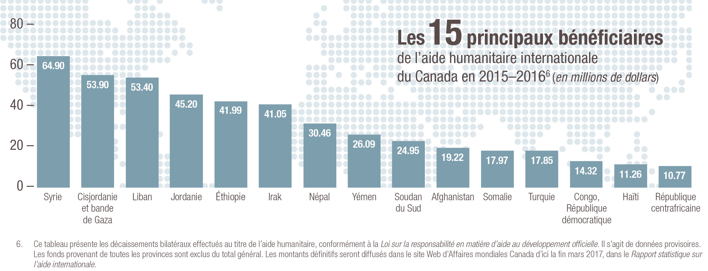 Les 15 principaux bénéficiaires de l'aide humanitaire internationale du Canada en 2015-2016 (en millions de dollars)
