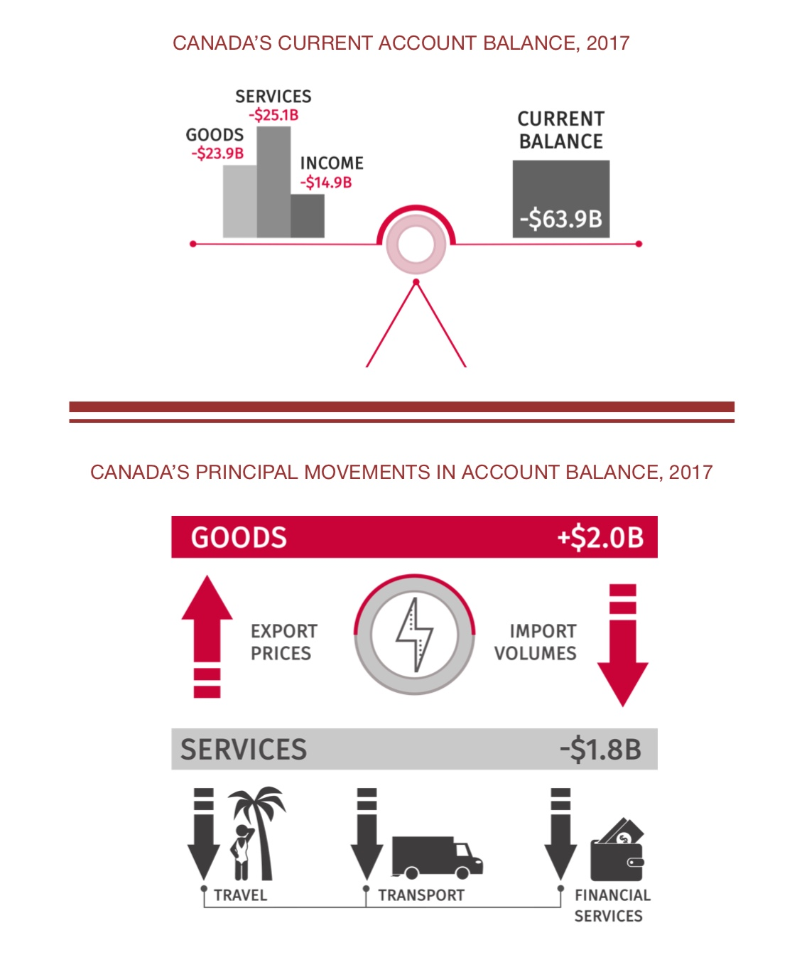 Canada's State of Trade: Trade and Investment Update – 2018