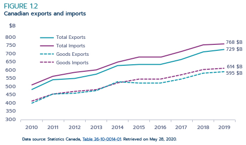 Figure 1.2: Canadian exports and imports
