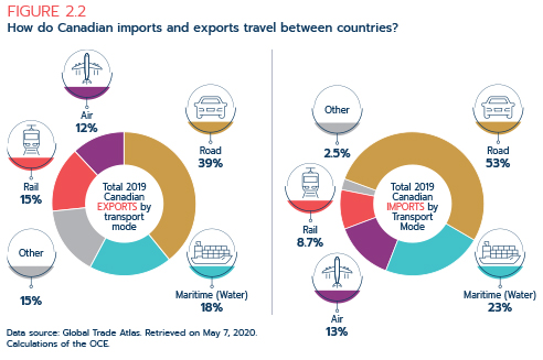 Figure 2.2: How do Canadian imports and exports travel between countries?
