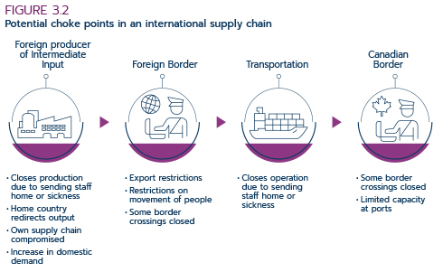 Figure3.2. Potential choke points in an international supply chain