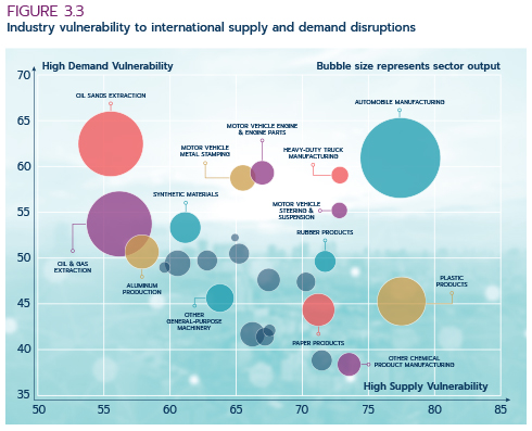 Figure 3.3: Industry vulnerability to international supply and demand  disruptions