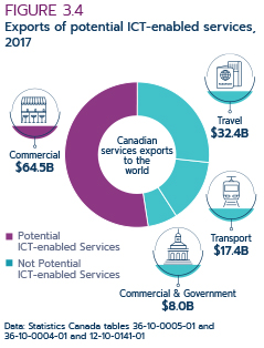 Figure3.4: Exports of potential ICT-enabled services, 2017