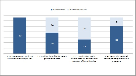 Objectives  achievement - number of evaluations that addressed sub-criteria (n=33)