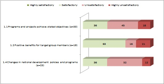 Objectives achievement - distribution of ratings (%) by sub-criteria