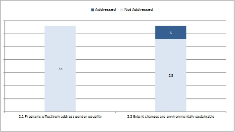 Cross-cutting themes - number of evaluations that addressed sub-criteria (n=33)