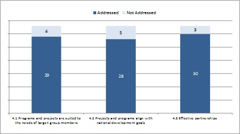 Relevance - number of evaluations that addressed sub-criteria