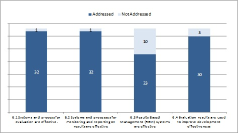 Evaluation and monitoring - number of evaluations that addressed sub-criteria (n=33)
