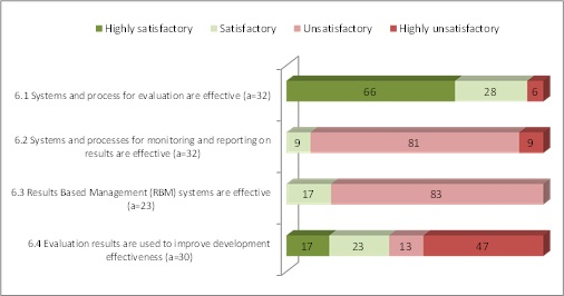 Evaluation and monitoring - distribution of ratings (%) by sub-criteria