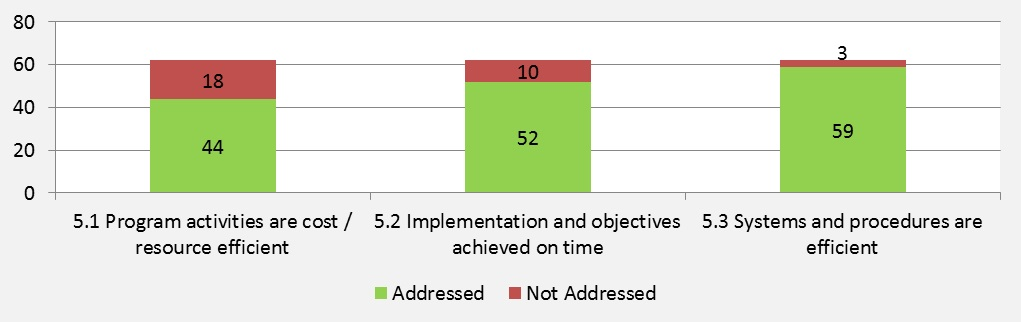 Figure 11: Number of Evaluations Addressing Sub-criterion  for Efficiency