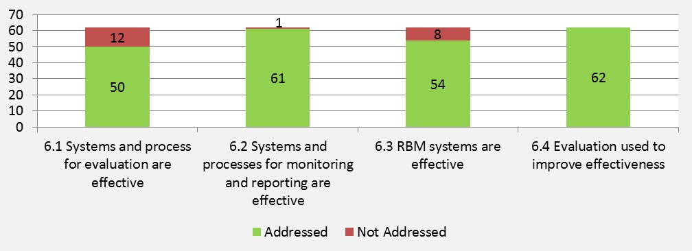 Figure 13: Number of Evaluations Addressing Sub-criterion  for Using Evaluation and Monitoring