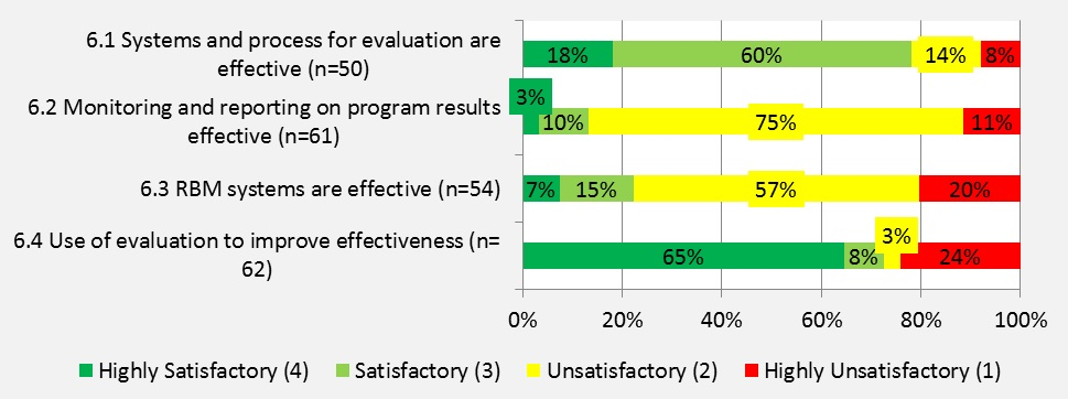 Figure 14: Findings for Using Evaluation and Monitoring