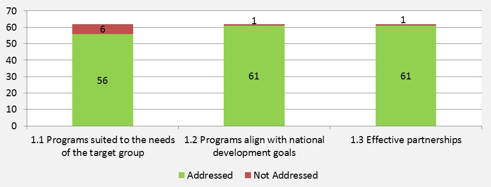 Figure 3: Number of Evaluations Addressing Sub-criteria  for Relevance