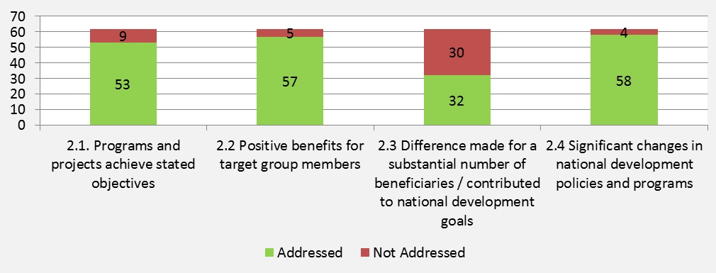 Figure 5: Number of Evaluations Addressing Sub-criteria  for Achievement of Objectives