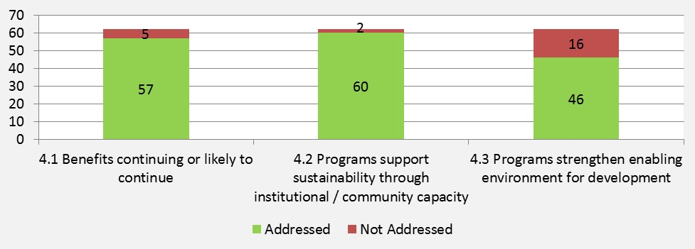 Figure 9: Number of Evaluations Addressing Sub-criteria  for Sustainability