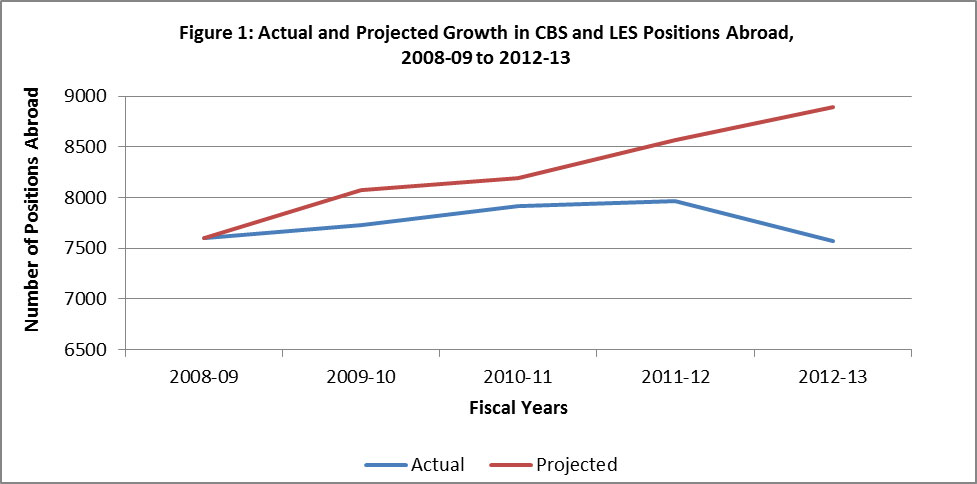 Figure 1: Actual and Projected Growth in CBS and LES Positions Abroad, 2008-09 to 2012-2013. Fiscal year 2008-09 – 7598 actual positions abroad, 7598 projected positions abroad. Fiscal year 2009-10 – 7730 actual positions abroad, 8075 projected positions abroad. Fiscal year 2010-11 – 7919 actual positions abroad, 8193 projected positions abroad. Fiscal year 2011-12 – 7968 actual positions abroad, 8565 projected positions abroad. Fiscal year 2012-13 – 7571 actual positions abroad, 8892 projected positions abroad.