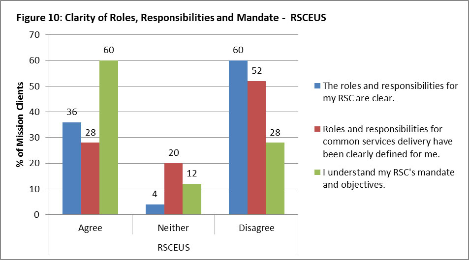 "Figure 10: Clarity of Roles, Responsibilities and Mandate – RSCEUS 36% of mission clients agree with the statement ""The roles and responsibilities for my RSC are clear"", 4% neither agree nor disagree, and 60 % disagree. 28% of mission clients agree with the statement ""Roles and responsibilities for common services delivery have been clearly defined for me"", 20% neither agree nor disagree, and 52% disagree. 60% of mission clients agree with the statement ""I understand my RSC's mandate and objectives"", 12% neither agree nor disagree, and 28% disagree."