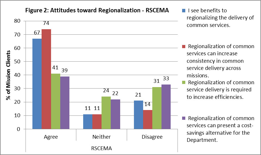 "Figure 2: Attitudes toward Regionalization – RSCEMA 67% of mission clients agree with the statement ""I see benefits to regionalizing the delivery of common services"", 11% neither agree nor disagree, and 21% disagree. 74% of mission clients agree to the statement ""Regionalization of common services can increase consistency in common service delivery across missions"", 11% neither agree nor disagree, and 14% disagree. 41% of mission clients agree with the statement ""Regionalization of common service delivery is required to increase efficiencies"", 24% neither agree nor disagree, and 31% disagree.  39% of mission clients agree to the statement ""Regionalization of common services can present a cost-saving alternative for the Department"", 22% neither agree nor disagree, and 33% disagree."