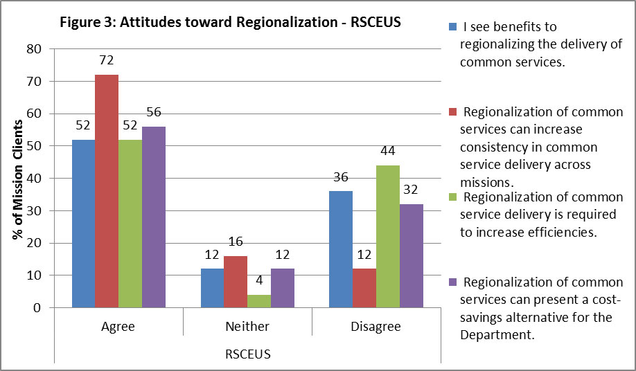 "Figure 3: Attitudes toward Regionalization – RSCEUS 52% of mission clients agree with the statement ""I see benefits to regionalizing the delivery of common services"", 12% neither agree nor disagree, and 36% disagree. 72% of mission clients agree to the statement ""Regionalization of common services can increase consistency in common service delivery across missions"", 16% neither agree nor disagree, and 12% disagree. 52% of mission clients agree with the statement ""Regionalization of common service delivery is required to increase efficiencies"", 4% neither agree nor disagree, and 44% disagree. 56% of mission clients agree to the statement ""Regionalization of common services can present a cost-savings alternative for the Department"", 12% neither agree nor disagree, and 32% disagree."