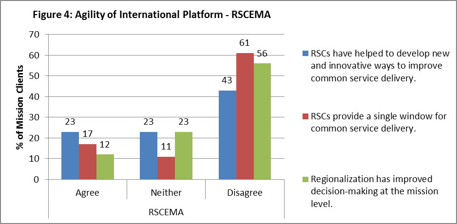"Figure 4: Agility of International Platform – RSCEMA. 23% of mission clients agree with the statement ""RSCs have helped to develop new and innovative ways to improve common service delivery"", 23% neither agree nor disagree, and 43% disagree. 17% of mission clients agree to the statement ""RSCs provide a single window for common service delivery"", 11% neither agree nor disagree, and 61% disagree. 12% of mission clients agree to the statement ""Regionalization has improved decision-making at the mission level"", 23 % neither agree nor disagree, and 56% disagree."