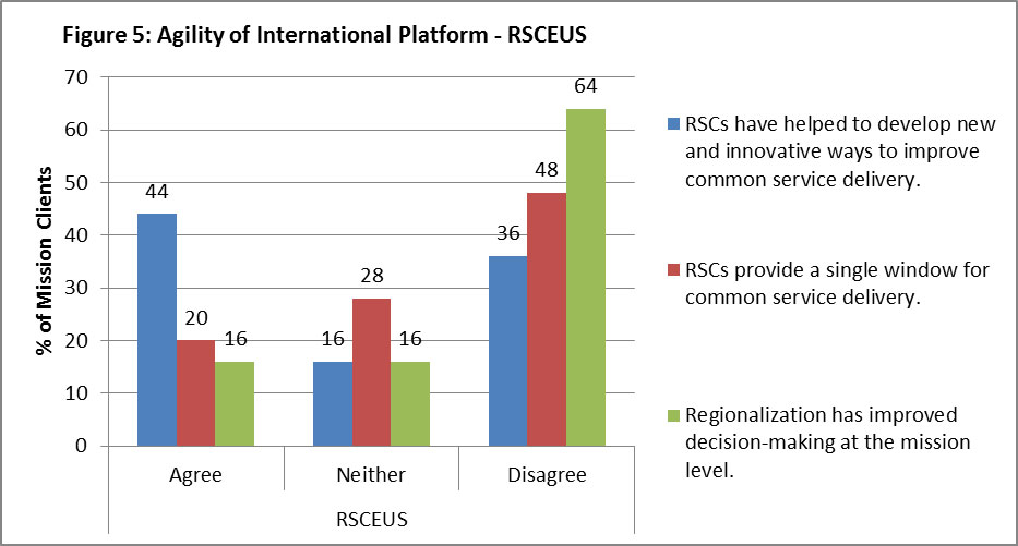 "Figure 5: Agility of International Platform – RSCEUS 44% of mission clients agree with the statement ""RSCs have helped to develop new and innovative ways to improve common service delivery"", 16% neither agree nor disagree, and 36% disagree. 20% of mission clients agree to the statement ""RSCs provide a single window for common service delivery"", 28% neither agree nor disagree, and 48% disagree. 16% of mission clients agree to the statement ""Regionalization has improved decision-making at the mission level"", 16% neither agree nor disagree, and 64 % disagree."