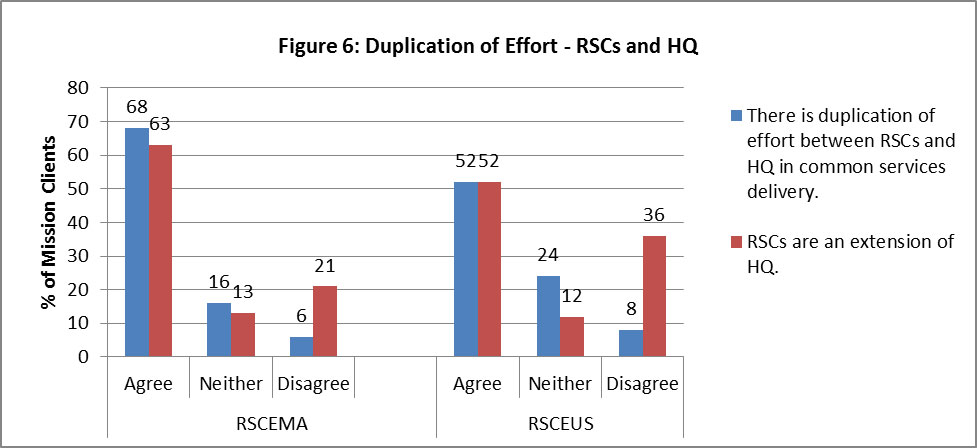 "Figure 6: Duplication of Effort – RSCs and HQ 68% of RSCEMA mission clients agree with the statement ""There is duplication of effort between RSCs and HQ in common services delivery"", 16% neither agree nor disagree, and 6% disagree. 63% of RSCEMA mission clients agree to the statement ""RSCs are an extension of HQ"", 13% neither agree nor disagree, and 21% disagree. 52% of RSCEUS mission clients agree with the statement ""There is duplication of effort between RSCs and HQ in common services delivery"", 24% neither agree nor disagree, and 8% disagree. 52% of RSCEUS mission clients agree to the statement ""RSCs are an extension of HQ"", 12% neither agree nor disagree, and 36% disagree."