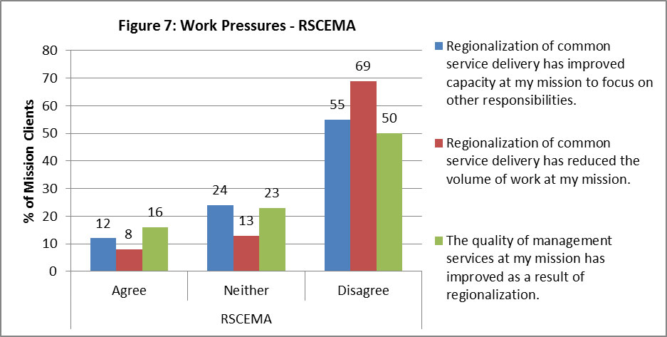 "Figure 7: Work Pressures – RSCEMA 12% of mission clients agree with the statement ""Regionalization of common service delivery has improved capacity at my mission to focus on other responsibilities"", 24% neither agreed nor disagreed, and 55% disagreed. 8% of mission clients agreed with the statement ""Regionalization of common service delivery has reduced the volume of work at my mission"", 13% neither agree nor disagree, and 69% disagree. 16% of mission clients agree to the statement ""The quality of management services at my mission has improved as a result of regionalization"", 23% neither agreed nor disagreed, and 50% disagreed."