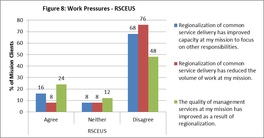 "Figure 8: Work Pressures – RSCEUS 16% of mission clients agree with the statement ""Regionalization of common service delivery has improved capacity at my mission to focus on other responsibilities"", 8% neither agree nor disagree, and 68% disagree. 8% of mission clients agree to the statement ""Regionalization of common service delivery has reduced the volume of work at my mission"", 8% neither agree nor disagreed, and 76% disagreed. 24% of mission clients agreed with the statement ""The quality of management services at my mission has improved as a result of regionalization"", 12% neither agree nor disagree, and 48% disagree."