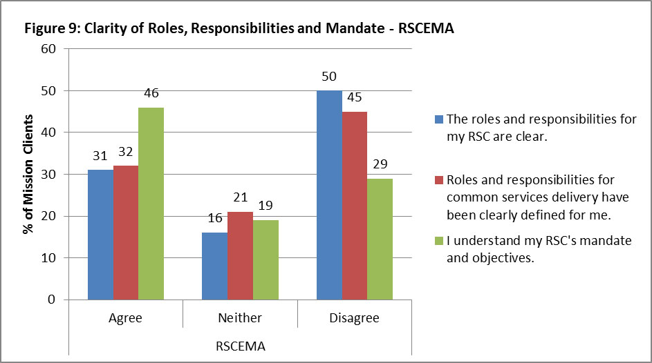 "Figure 9: Clarity of Roles, Responsibilities and Mandate – RSCEMA 31% of mission clients agree with the statement ""The roles and responsibilities for my RSC are clear"", 16% neither agree nor disagree, and 50% disagree. 32% of mission clients agree with the statement ""Roles and responsibilities for common services delivery have been clearly defined for me"", 21% neither agree nor disagree, and 45% disagree. 46% of mission clients agree with the statement ""I understand my RSC's mandate and objectives"", 19% neither agree nor disagree, and 29% disagree."
