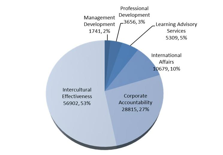 integrated corporate business plan dfatd