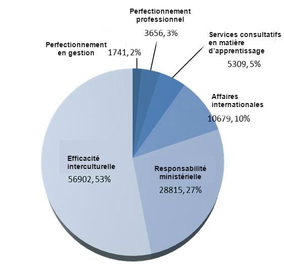 Graphique 2.: Étudiants ayant reçu une formation de l'ICSE(de 2009  à2014*)