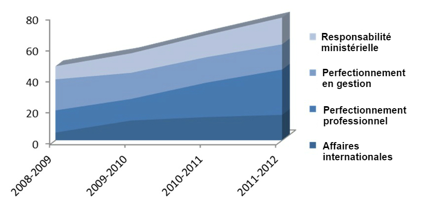 Graphique3.: Nombre d'étudiants    par session selon les principaux secteurs