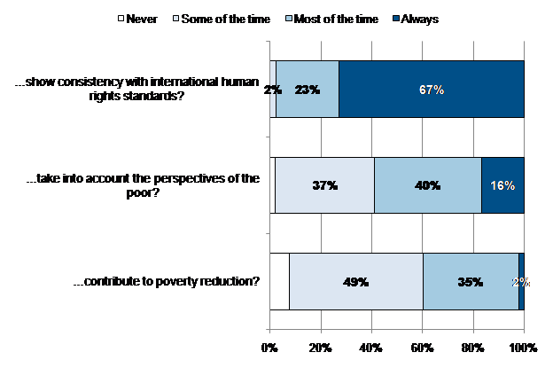 Figure 2: Delivery on ODAAA conditions according to CFLI program managers