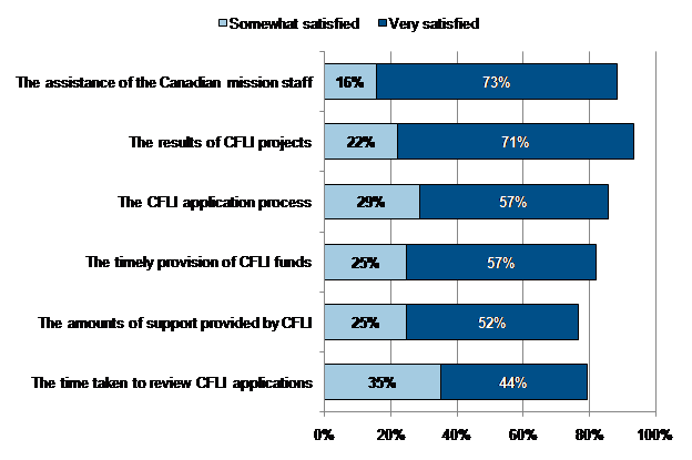 Figure 4: Satisfaction with CFLI processes according to recipients