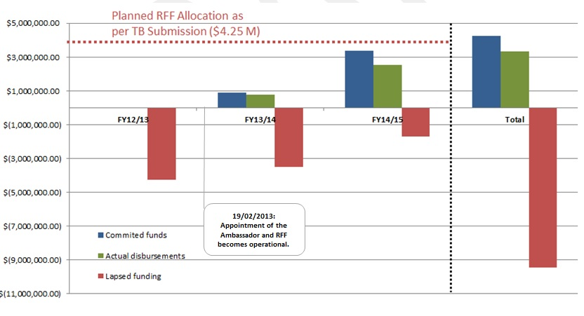 RFF Spending and Lapsed Funds