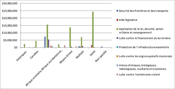 financement du PARCA par thèmes et régions géographiques 2011-2015