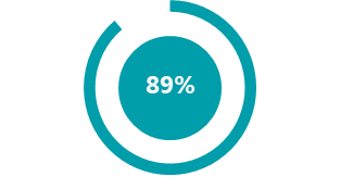 The majority of survey respondents (89%)> stated that working with other business lines is important for the success of their work.