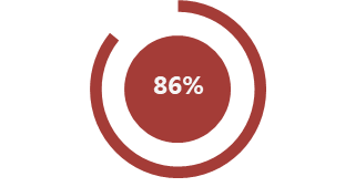 The majority of survey respondents(86%) reported  that they have a working relationship with colleagues in different business  lines.