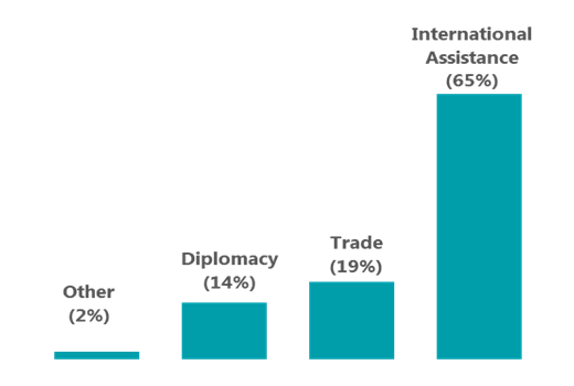 Breakdown of Survey Respondents by Business line: