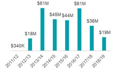 Canada's IHA contributions to Jordan 2011/2012 to 2017/2018