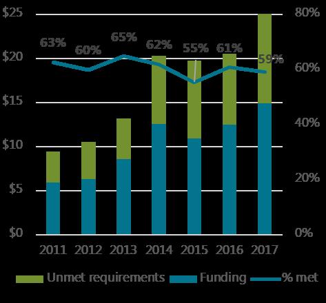 Global funding trends