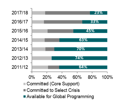 Changes over time in the proportion of funds already committed or available for Global Programming