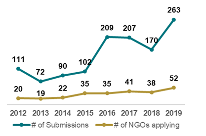 CAP NGO Submissions by year