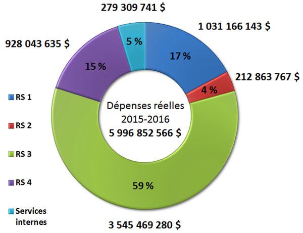 Diagramme des tendances relatives aux dépenses du Ministère