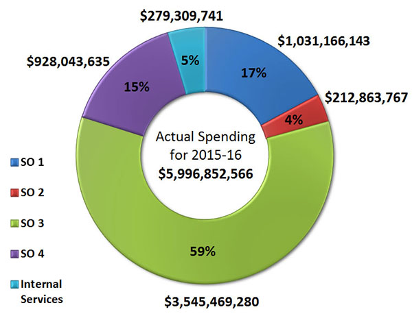 Departmental Spending by Strategic Outcome Graphic
