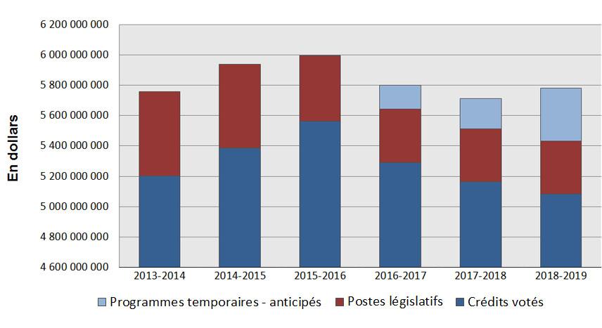 Charte des tendances relatives aux dépenses du Ministère