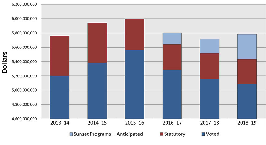 Departmental Spending Trend Chart