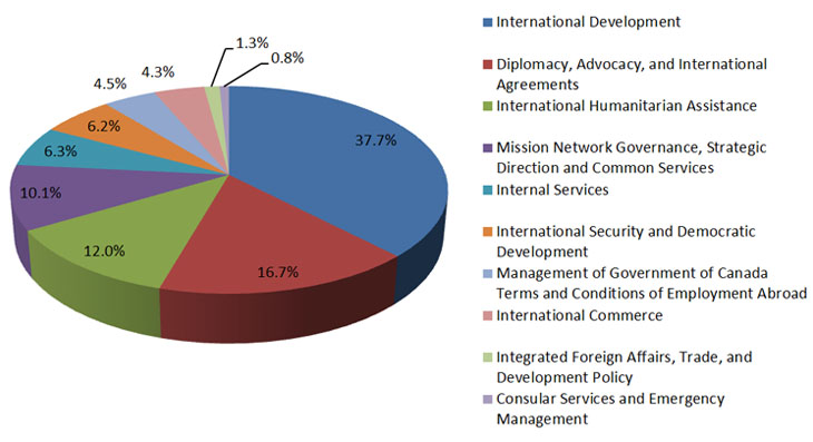 Chart of expenses by Program 2015-16 PAA), presented in order of magnitude