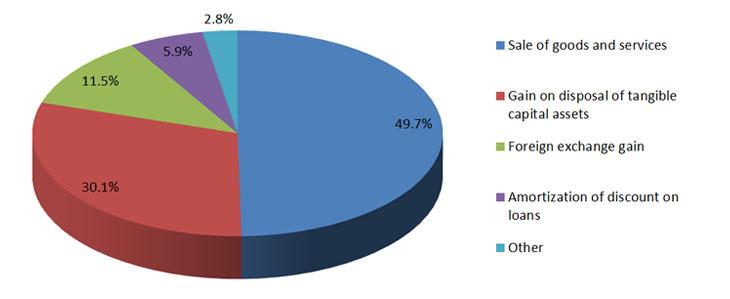 Chart of revenue breakdown